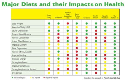 Major Diets and Thier Impacts on Health